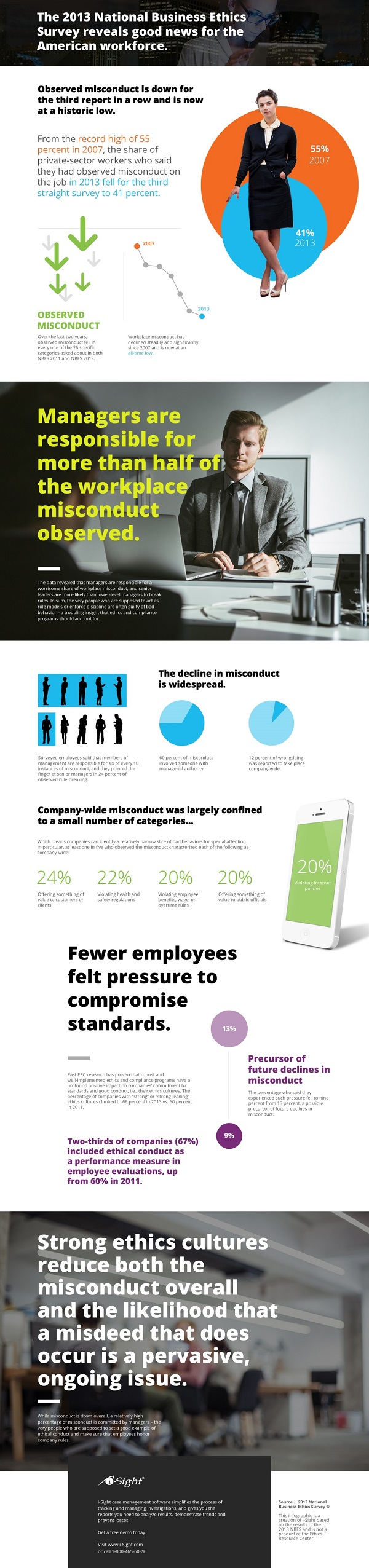 workplace ethics infographic